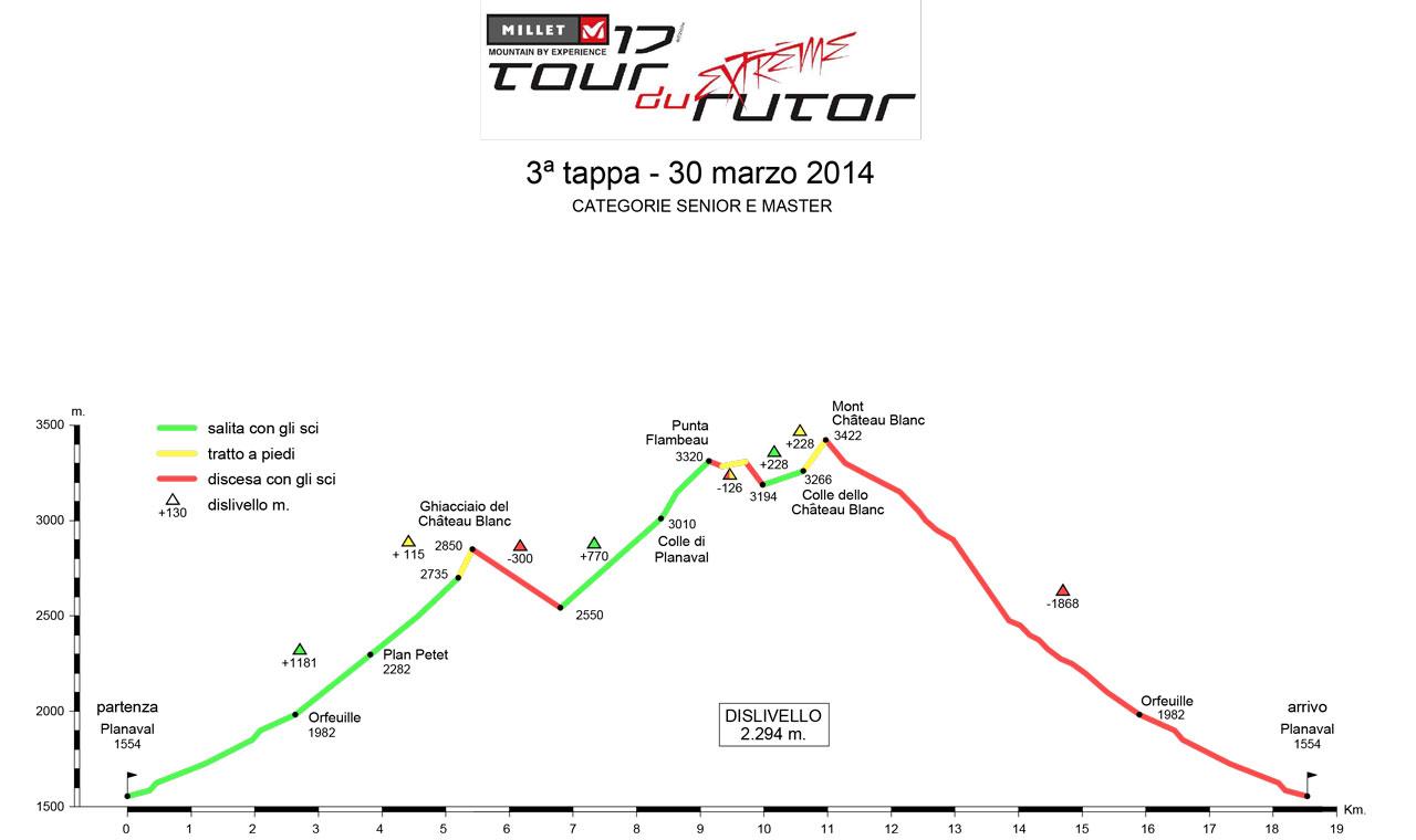 Profilo altimetrico Terza Tappa Tour du Rutor