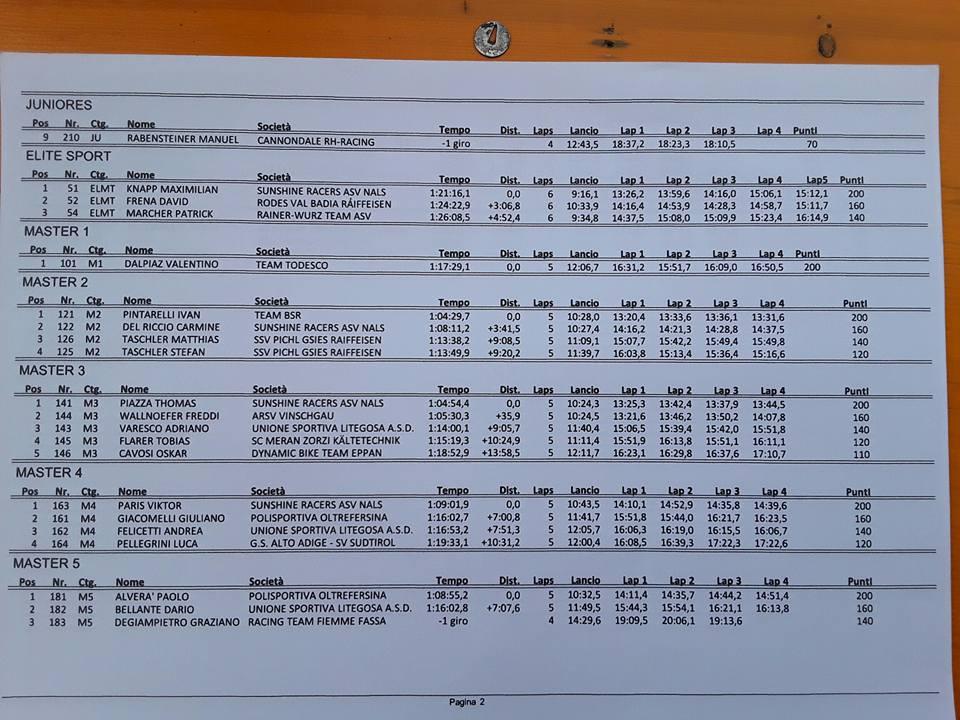 Classifiche XC Val Casies